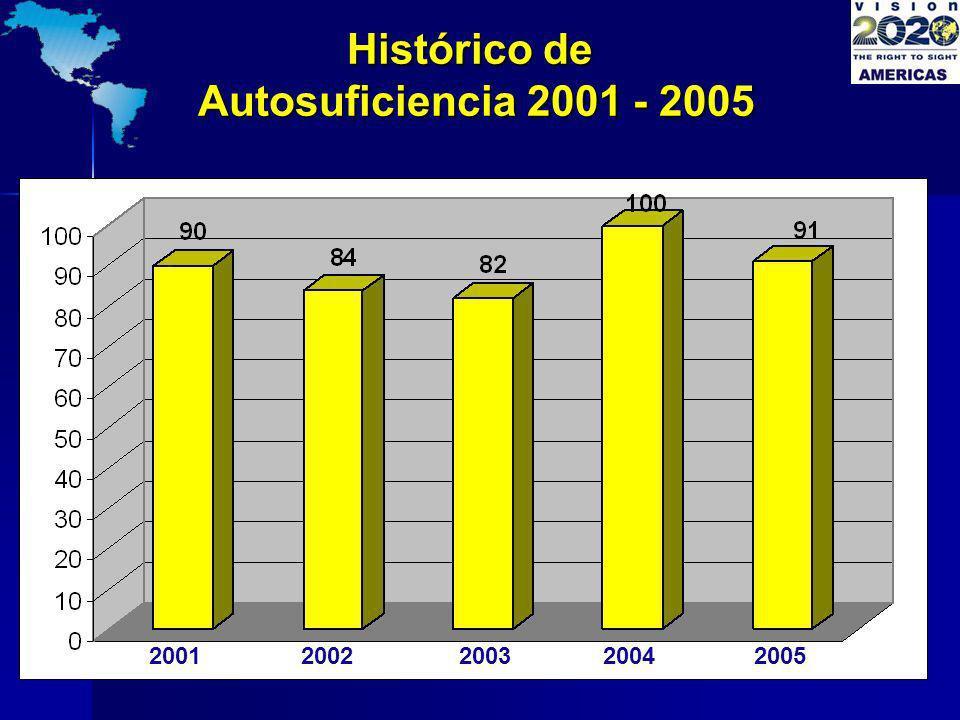 20012002200320042005 Histórico de Autosuficiencia 2001 - 2005