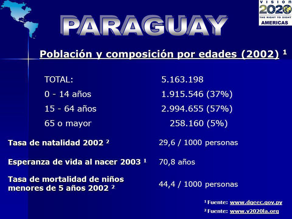 Población y composición por edades (2002) 1 TOTAL:5.163.198 0 - 14 años1.915.546 (37%) 15 - 64 años2.994.655 (57%) 65 o mayor 258.160 (5%) 1 Fuente: w