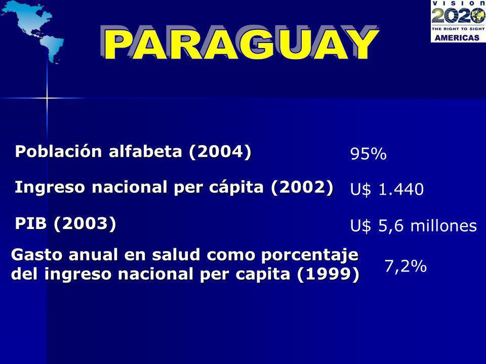 Población alfabeta (2004) 95% Ingreso nacional per cápita (2002) U$ 1.440 PIB (2003) U$ 5,6 millones Gasto anual en salud como porcentaje del ingreso