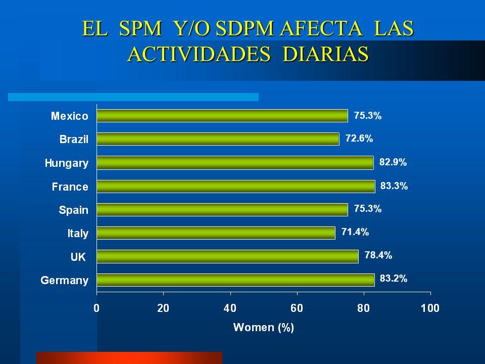 EL SPM Y/O SDPM AFECTA LAS ACTIVIDADES DIARIAS 75.3% 83.2% 78.4% 71.4% 75.3% 83.3% 82.9% 72.6%