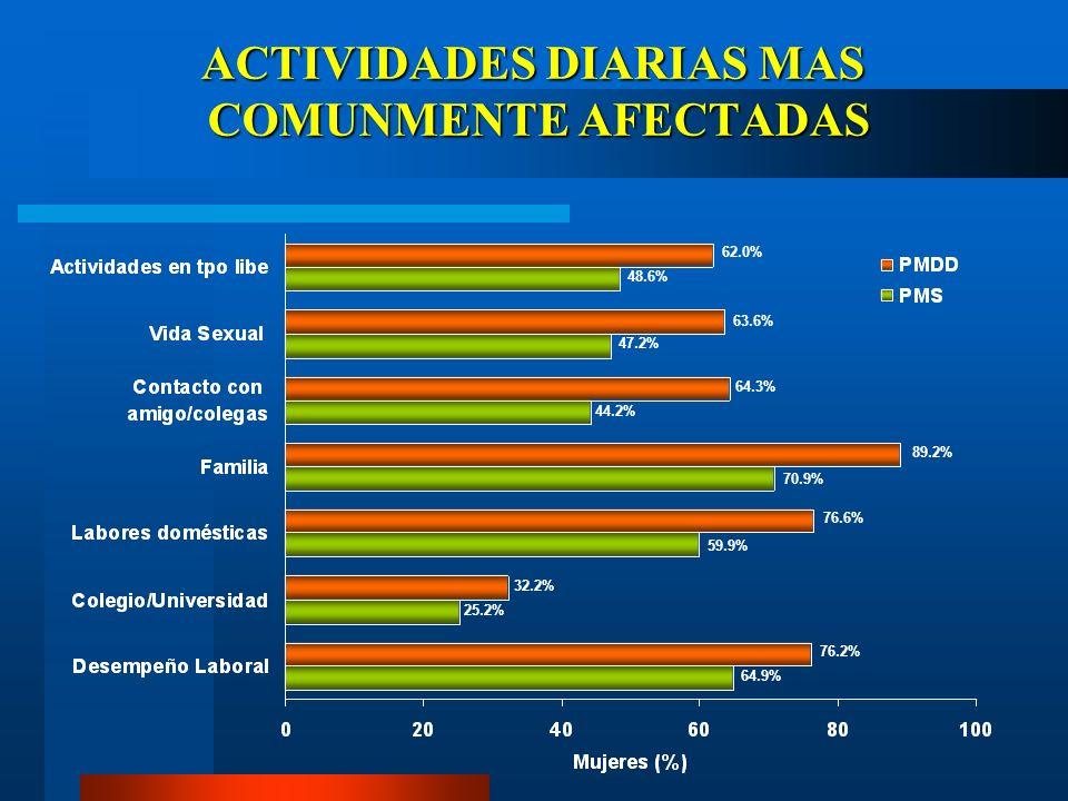 ACTIVIDADES DIARIAS MAS COMUNMENTE AFECTADAS 64.9% 76.2% 25.2% 32.2% 59.9% 76.6% 70.9% 89.2% 44.2% 64.3% 47.2% 63.6% 48.6% 62.0%
