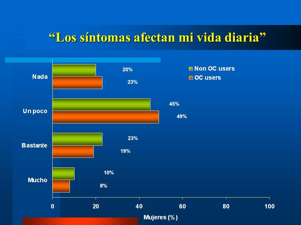 Los síntomas afectan mi vida diaria Los síntomas afectan mi vida diaria 20% 23% 45% 49% 23% 8% 10% 19%