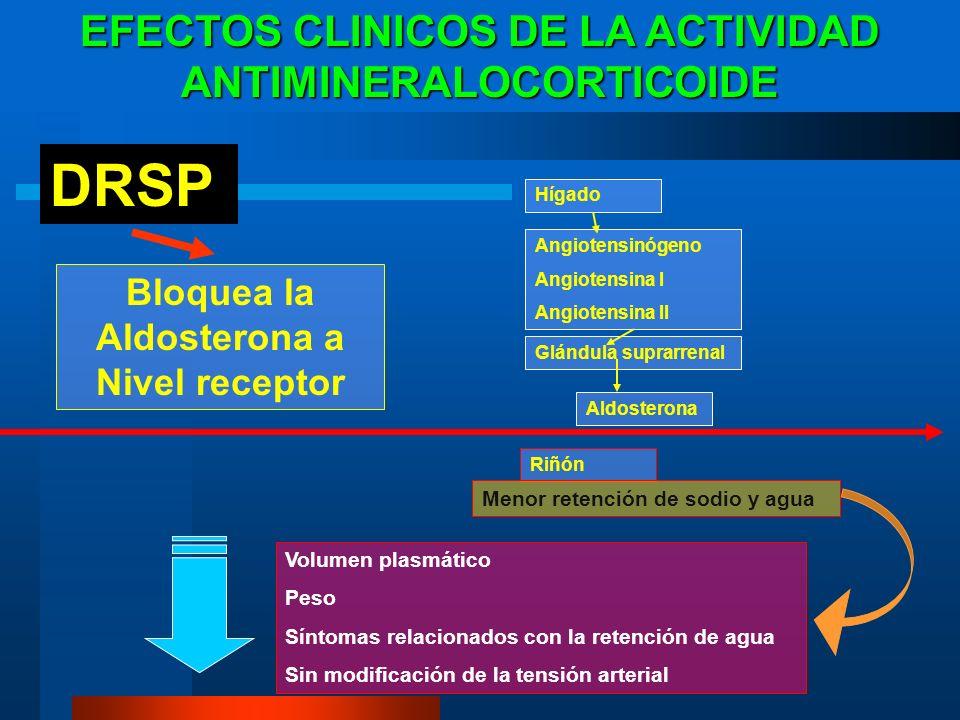 EFECTOS CLINICOS DE LA ACTIVIDAD ANTIMINERALOCORTICOIDE Hígado Angiotensinógeno Angiotensina I Angiotensina II Glándula suprarrenal Aldosterona Riñón