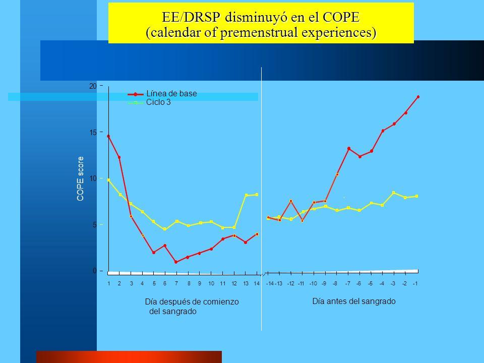 EE/DRSP disminuyó en el COPE (calendar of premenstrual experiences) COPE score Línea de base Ciclo 3 20 15 10 5 0 Día después de comienzo del sangrado