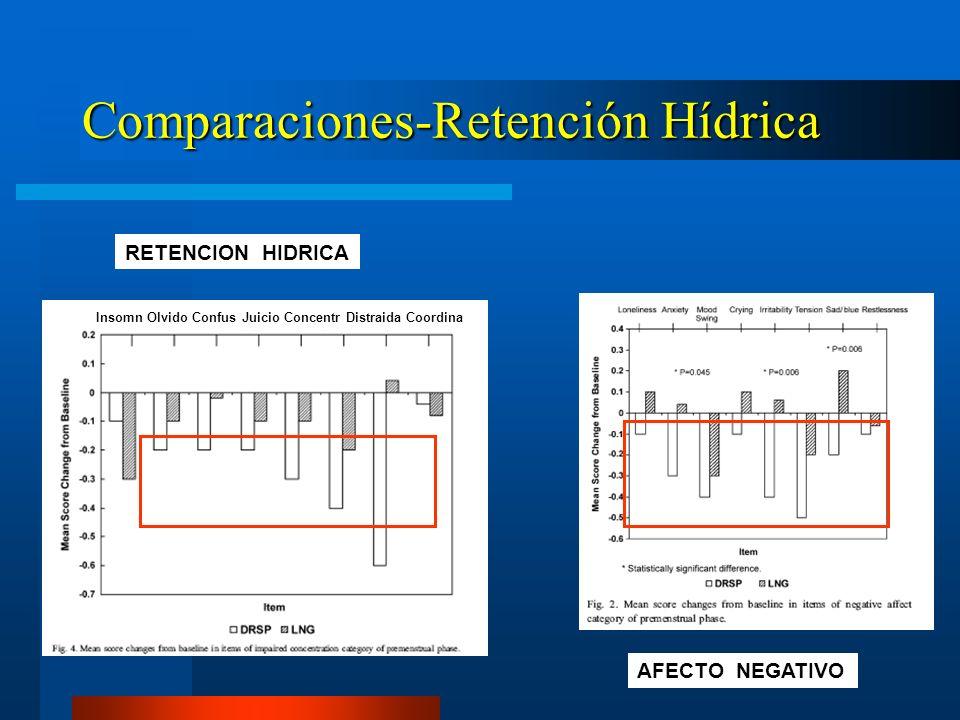 Comparaciones-Retención Hídrica Insomn Olvido Confus Juicio Concentr Distraida Coordina RETENCION HIDRICA AFECTO NEGATIVO