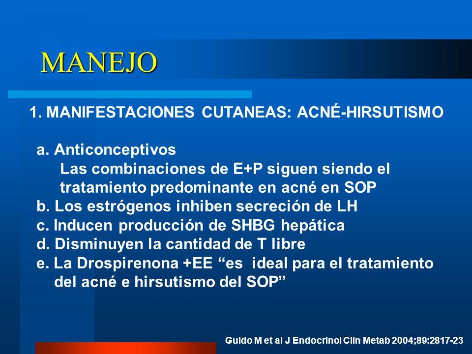 MANEJO 1. MANIFESTACIONES CUTANEAS: ACNÉ-HIRSUTISMO a.Anticonceptivos Las combinaciones de E+P siguen siendo el tratamiento predominante en acné en SO