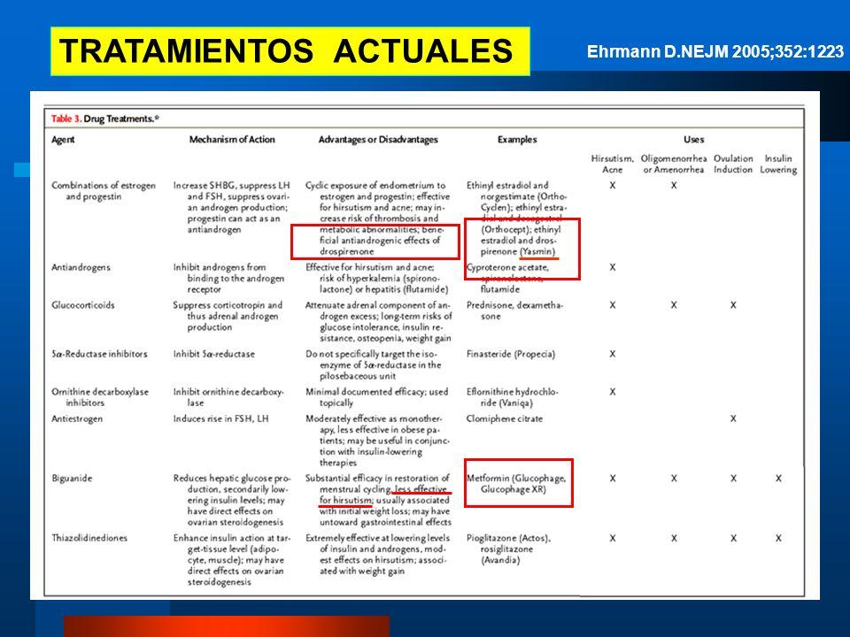 TRATAMIENTOS ACTUALES Ehrmann D.NEJM 2005;352:1223