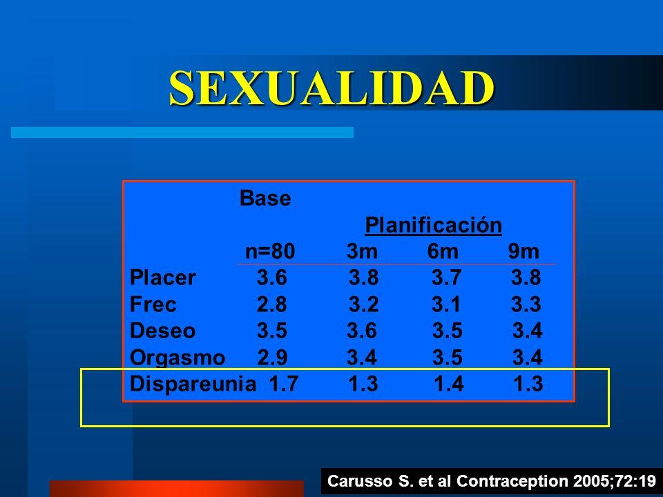 SEXUALIDAD Base Planificación n=80 3m 6m 9m Placer 3.6 3.8 3.7 3.8 Frec 2.8 3.2 3.1 3.3 Deseo 3.5 3.6 3.5 3.4 Orgasmo 2.9 3.4 3.5 3.4 Dispareunia 1.7