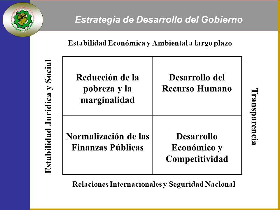 Estrategia de Desarrollo del Gobierno Reducción de la pobreza y la marginalidad Desarrollo del Recurso Humano Normalización de las Finanzas Públicas Desarrollo Económico y Competitividad Estabilidad Jurídica y Social Estabilidad Económica y Ambiental a largo plazo Relaciones Internacionales y Seguridad Nacional Transparencia