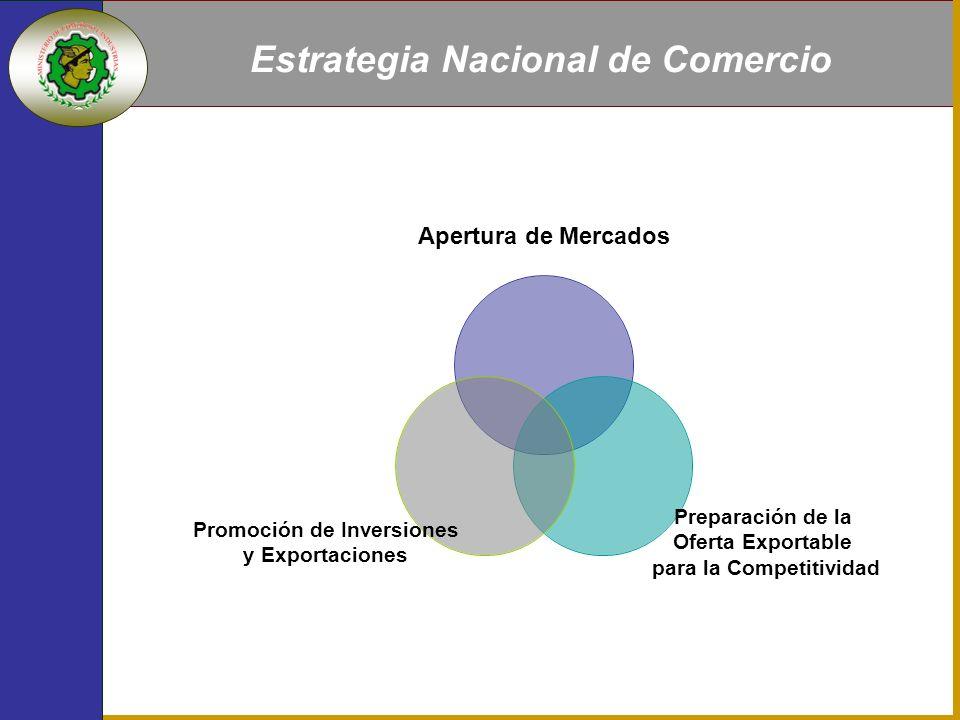 Estrategia Nacional de Comercio Apertura de Mercados Preparación de la Oferta Exportable para la Competitividad Promoción de Inversiones y Exportaciones