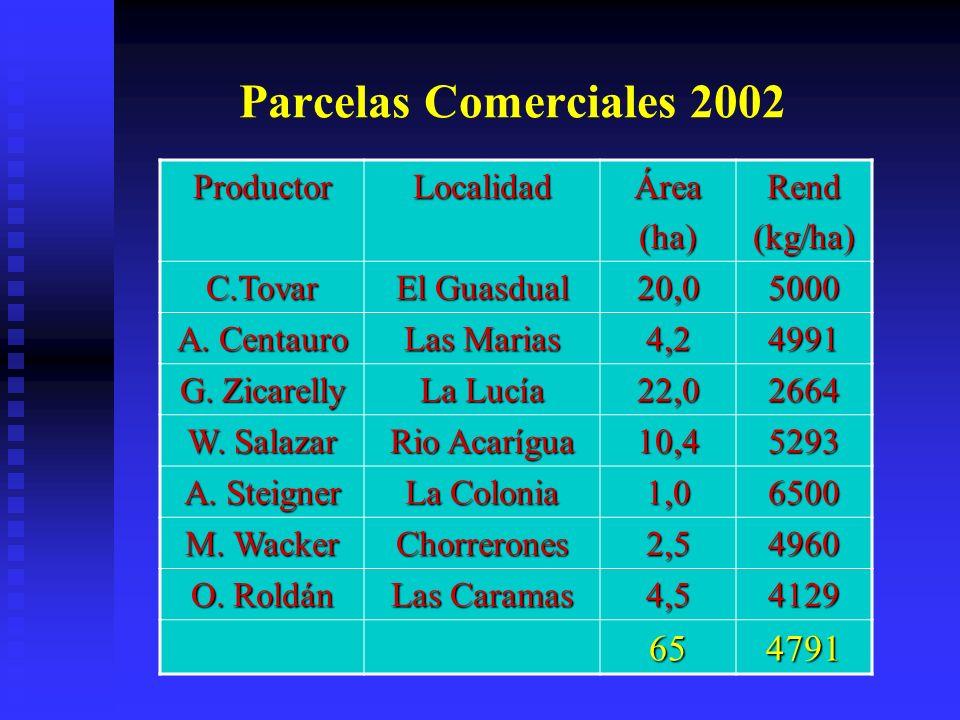 Parcelas Comerciales 2002 ProductorLocalidadÁrea(ha)Rend(kg/ha) C.Tovar El Guasdual 20,05000 A. Centauro Las Marias 4,24991 G. Zicarelly La Lucía 22,0