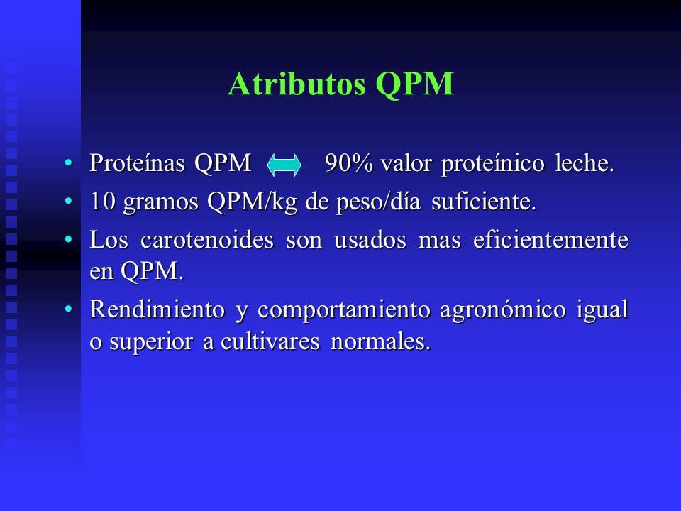 Atributos QPM Proteínas QPM 90% valor proteínico leche.Proteínas QPM 90% valor proteínico leche. 10 gramos QPM/kg de peso/día suficiente.10 gramos QPM