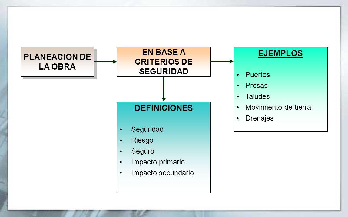 PLANEACION DE LA OBRA EJEMPLOS Puertos Presas Taludes Movimiento de tierra Drenajes DEFINICIONES Seguridad Riesgo Seguro Impacto primario Impacto secu