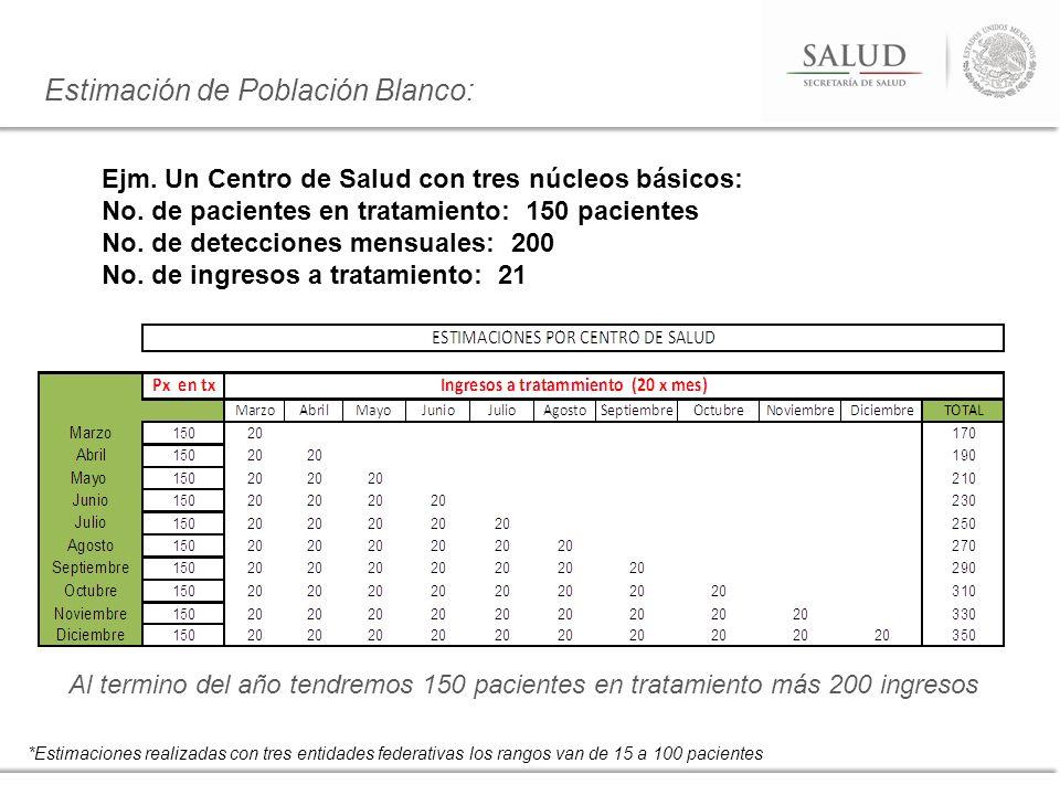 Estimación de Población Blanco: *Estimaciones realizadas con tres entidades federativas los rangos van de 15 a 100 pacientes Ejm. Un Centro de Salud c