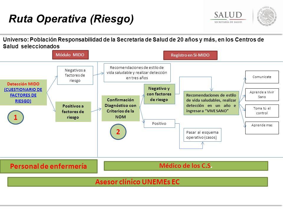 Ruta Operativa (Riesgo) Detección MIDO (CUESTIONARIO DE FACTORES DE RIESGO) Universo: Población Responsabilidad de la Secretaria de Salud de 20 años y