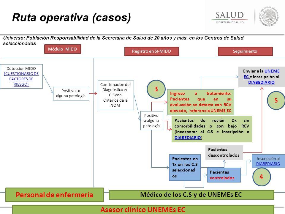 Ruta operativa (casos) Universo: Población Responsabilidad de la Secretaria de Salud de 20 años y más, en los Centros de Salud seleccionados Positivos