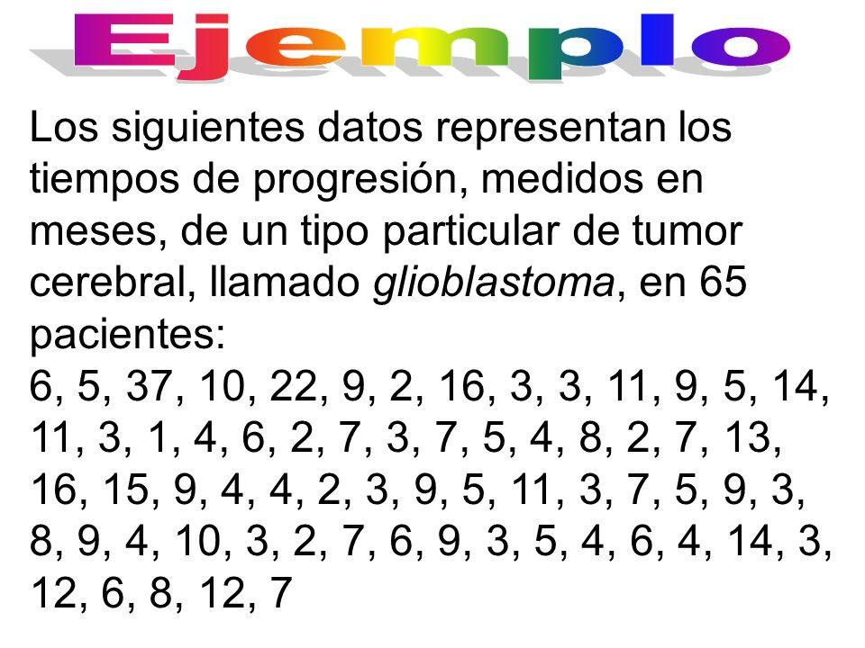 Los siguientes datos representan los tiempos de progresión, medidos en meses, de un tipo particular de tumor cerebral, llamado glioblastoma, en 65 pac