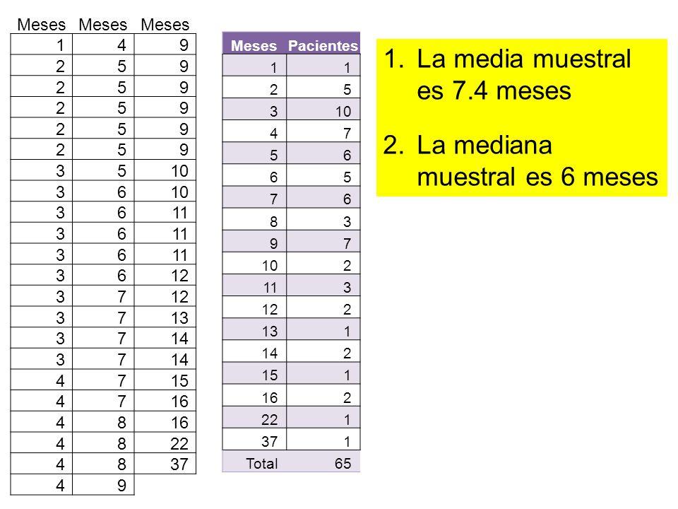 1.La media muestral es 7.4 meses 2.La mediana muestral es 6 meses MesesPacientes 11 25 310 47 56 65 76 83 97 2 113 122 131 142 151 162 221 371 Total65