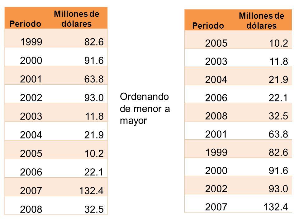 Periodo Millones de dólares 199982.6 200091.6 200163.8 200293.0 200311.8 200421.9 200510.2 200622.1 2007132.4 200832.5 Periodo Millones de dólares 200