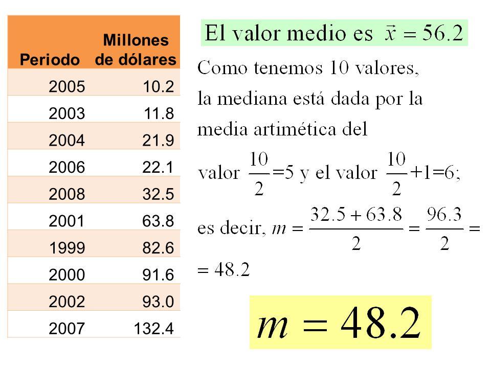 Periodo Millones de dólares 200510.2 200311.8 200421.9 200622.1 200832.5 200163.8 199982.6 200091.6 200293.0 2007132.4