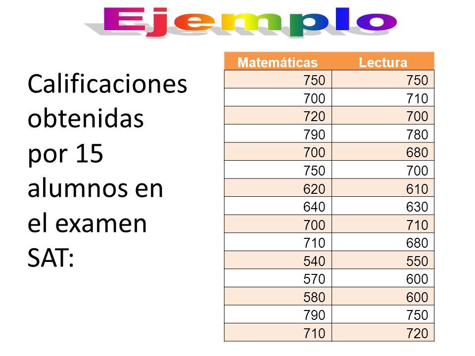 MatemáticasLectura 750 700710 720700 790780 700680 750700 620610 640630 700710 680 540550 570600 580600 790750 710720 Calificaciones obtenidas por 15