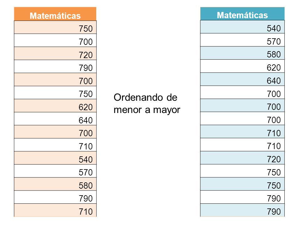 Matemáticas 750 700 720 790 700 750 620 640 700 710 540 570 580 790 710 Matemáticas 540 570 580 620 640 700 710 720 750 790 Ordenando de menor a mayor