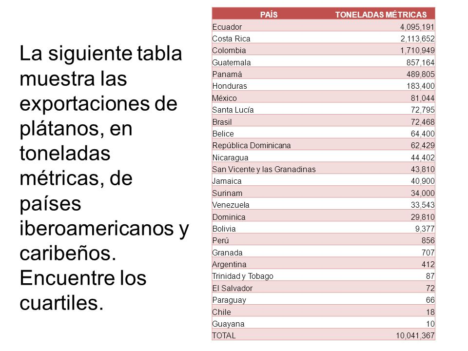 PAÍSTONELADAS MÉTRICAS Ecuador 4,095,191 Costa Rica 2,113,652 Colombia 1,710,949 Guatemala 857,164 Panamá 489,805 Honduras 183,400 México 81,044 Santa
