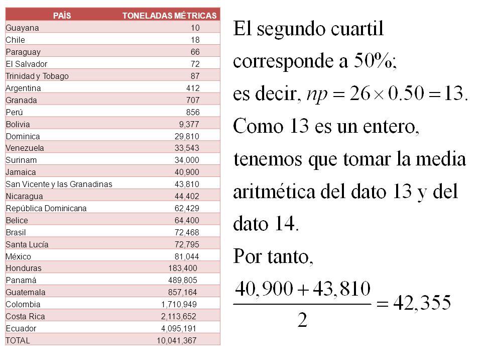 PAÍSTONELADAS MÉTRICAS Guayana 10 Chile 18 Paraguay 66 El Salvador 72 Trinidad y Tobago 87 Argentina 412 Granada 707 Perú 856 Bolivia 9,377 Dominica 2