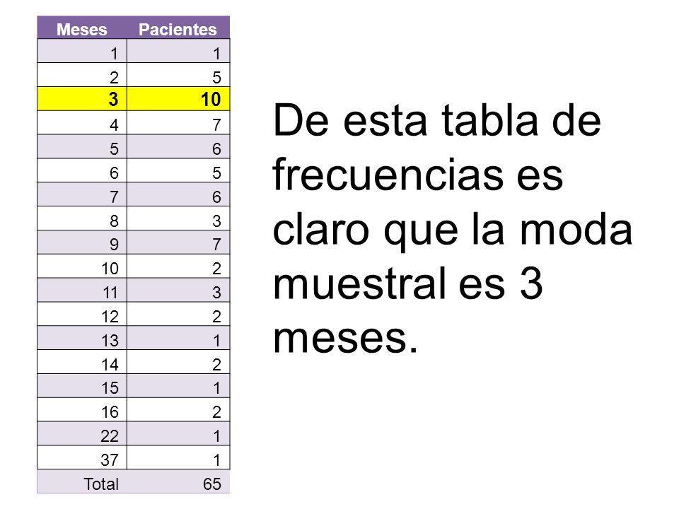 MesesPacientes 11 25 310 47 56 65 76 83 97 2 113 122 131 142 151 162 221 371 Total65 De esta tabla de frecuencias es claro que la moda muestral es 3 m