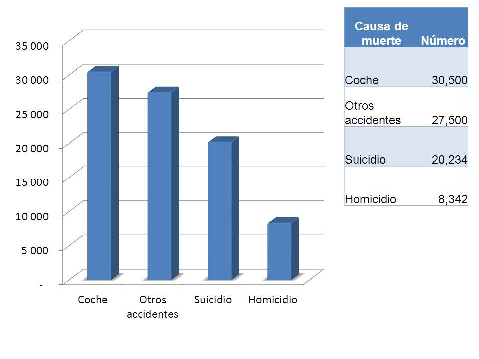 Causa de muerteNúmero Coche 30,500 Otros accidentes 27,500 Suicidio 20,234 Homicidio 8,342