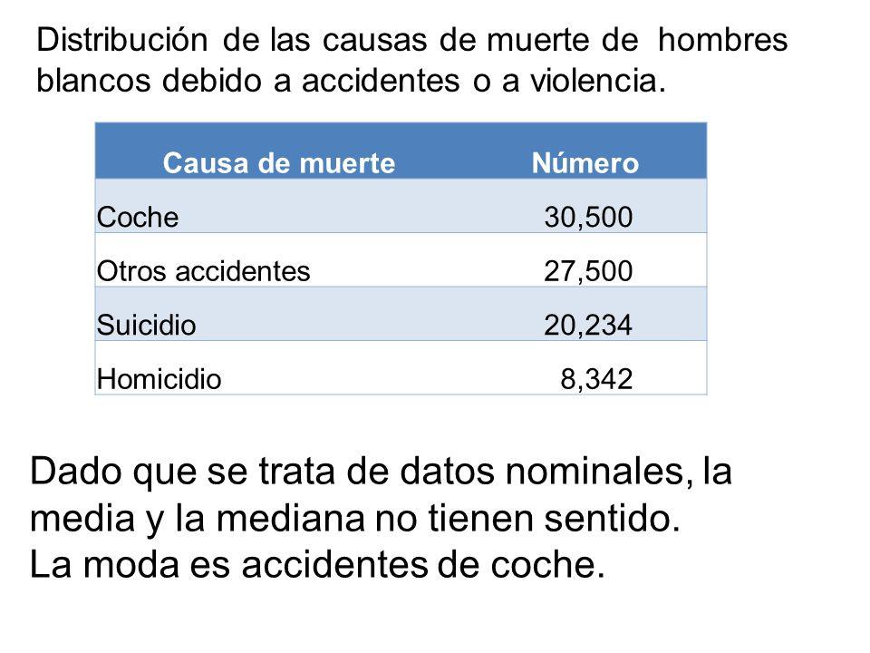 Dado que se trata de datos nominales, la media y la mediana no tienen sentido. La moda es accidentes de coche. Distribución de las causas de muerte de