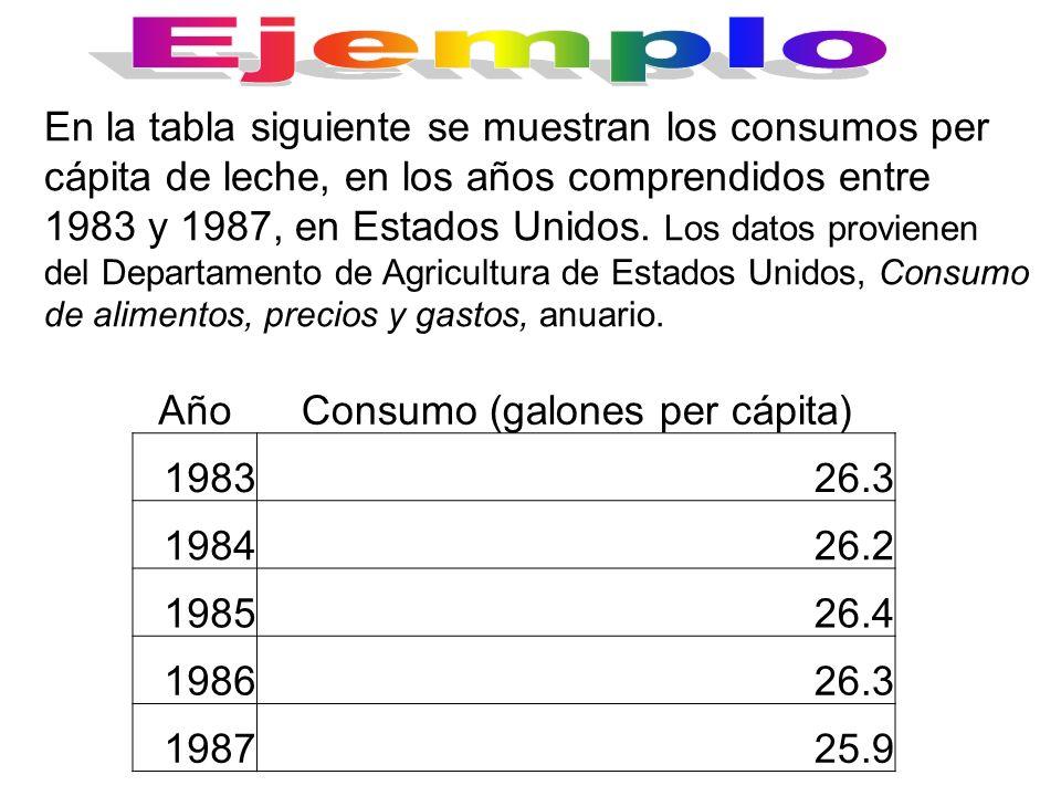 En la tabla siguiente se muestran los consumos per cápita de leche, en los años comprendidos entre 1983 y 1987, en Estados Unidos. Los datos provienen