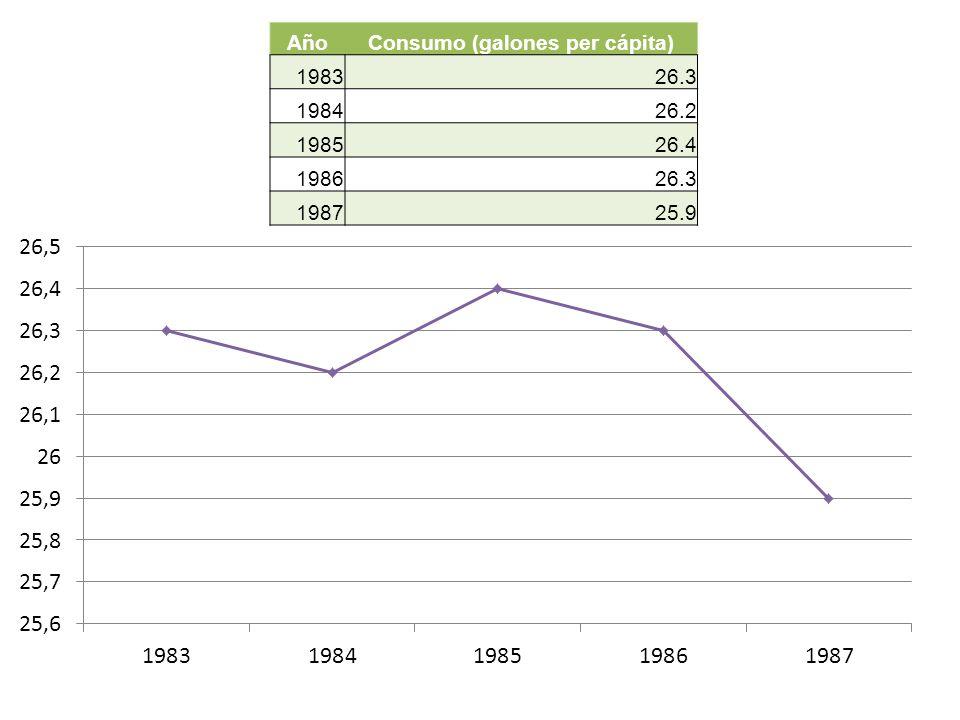 AñoConsumo (galones per cápita) 198326.3 198426.2 198526.4 198626.3 198725.9