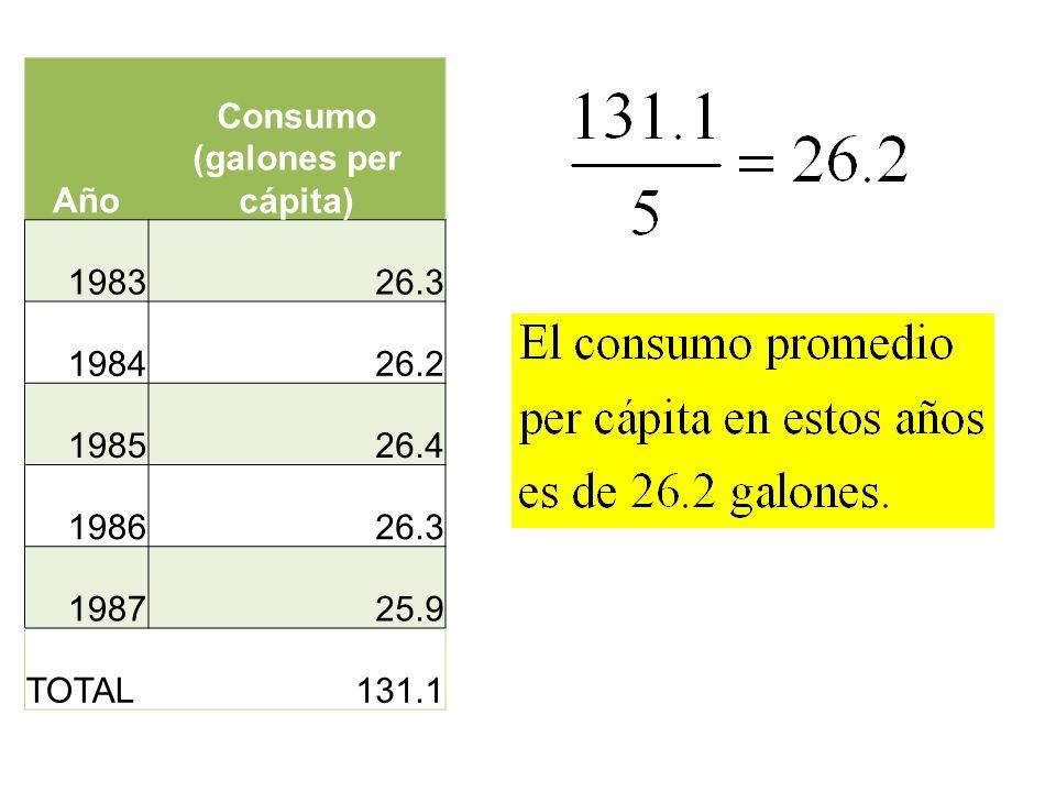 Año Consumo (galones per cápita) 198326.3 198426.2 198526.4 198626.3 198725.9 TOTAL131.1