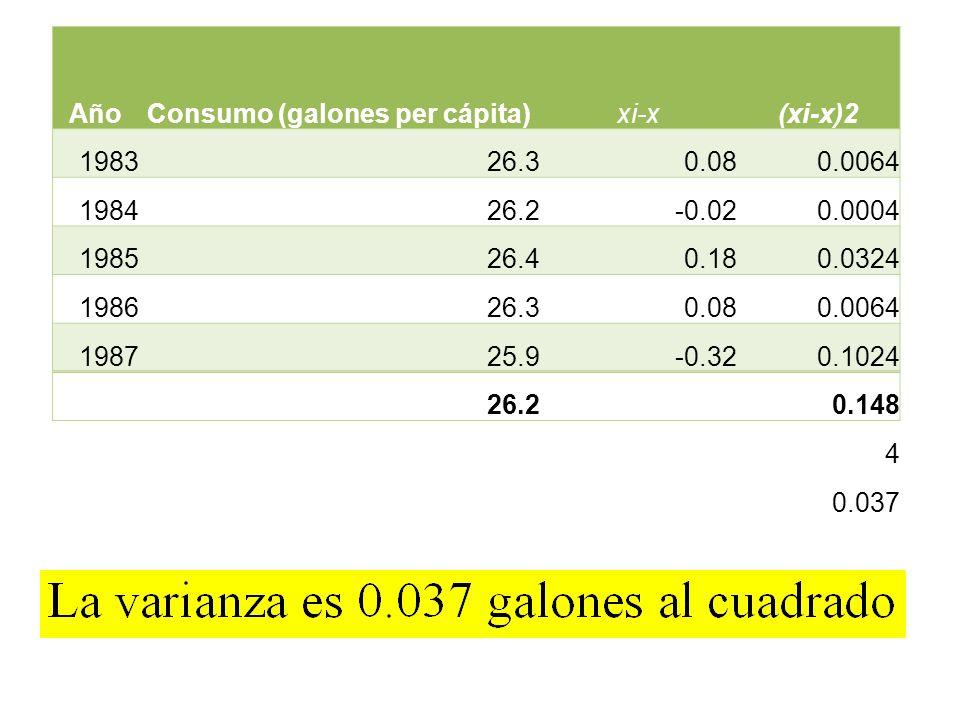 AñoConsumo (galones per cápita)xi-x(xi-x)2 198326.30.080.0064 198426.2-0.020.0004 198526.40.180.0324 198626.30.080.0064 198725.9-0.320.1024 26.20.148
