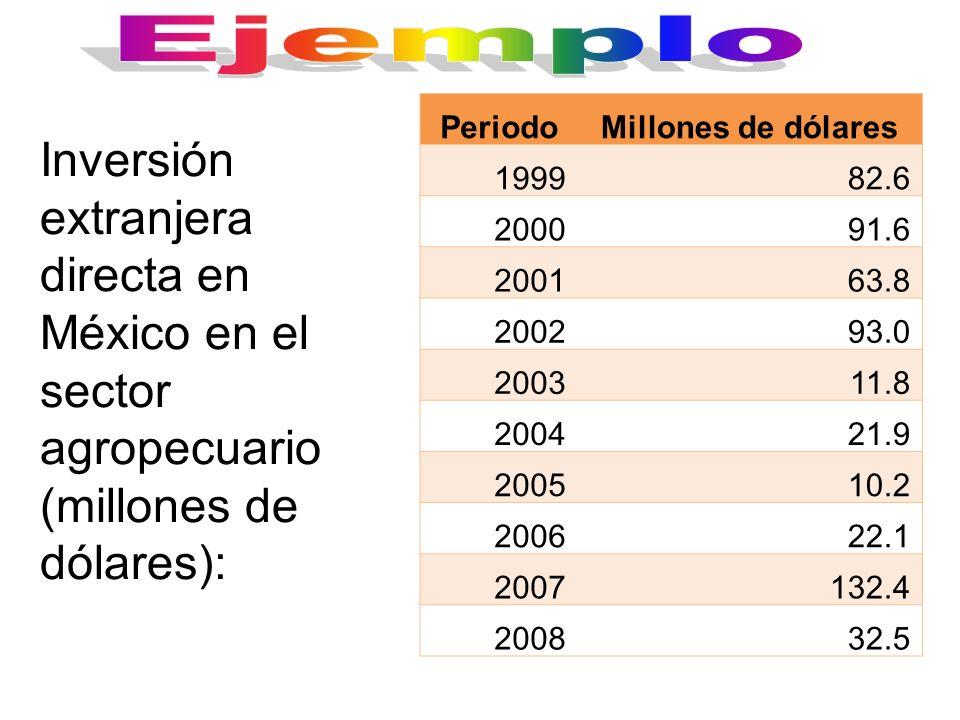 PeriodoMillones de dólares 199982.6 200091.6 200163.8 200293.0 200311.8 200421.9 200510.2 200622.1 2007132.4 200832.5 Inversión extranjera directa en
