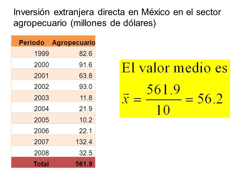 Inversión extranjera directa en México en el sector agropecuario (millones de dólares) PeriodoAgropecuario 199982.6 200091.6 200163.8 200293.0 200311.
