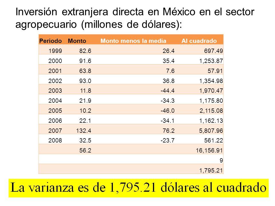 Inversión extranjera directa en México en el sector agropecuario (millones de dólares): PeriodoMontoMonto menos la mediaAl cuadrado 199982.626.4 697.4