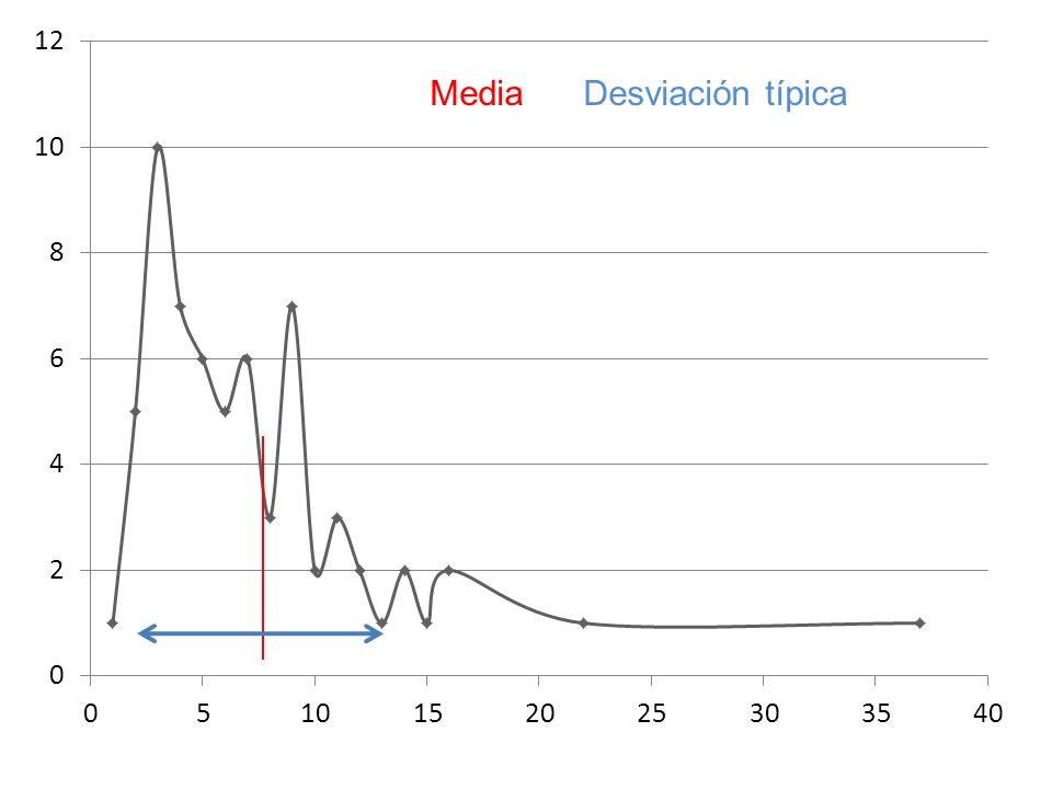 Media Desviación típica