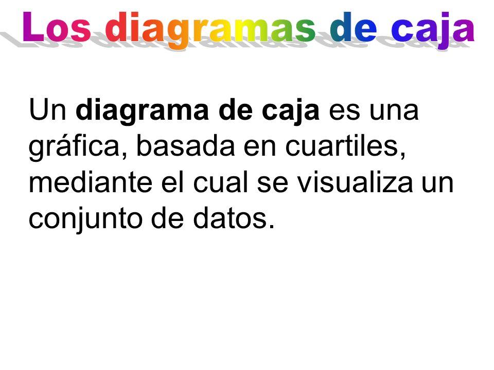 Un diagrama de caja es una gráfica, basada en cuartiles, mediante el cual se visualiza un conjunto de datos.