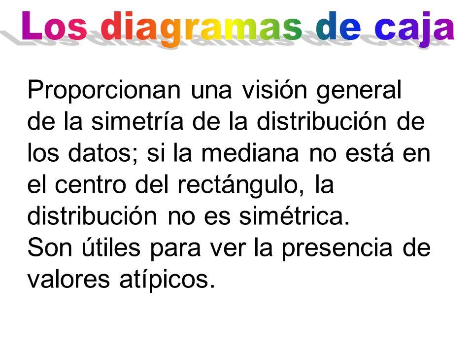Proporcionan una visión general de la simetría de la distribución de los datos; si la mediana no está en el centro del rectángulo, la distribución no