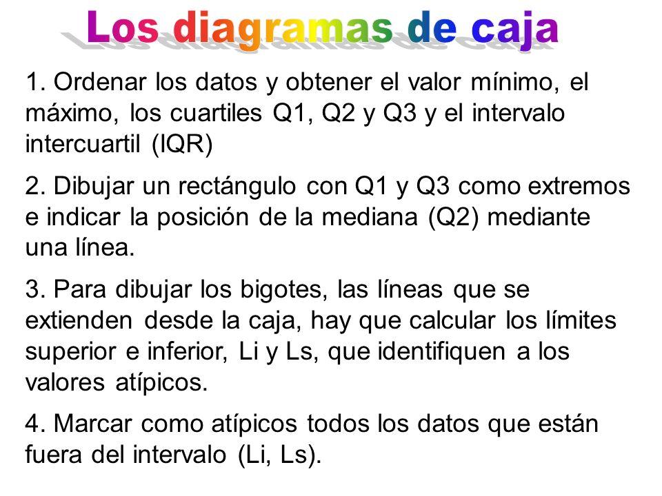 1. Ordenar los datos y obtener el valor mínimo, el máximo, los cuartiles Q1, Q2 y Q3 y el intervalo intercuartil (IQR) 2. Dibujar un rectángulo con Q1