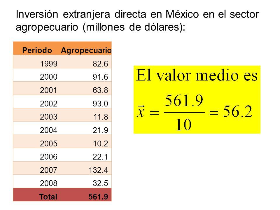 Inversión extranjera directa en México en el sector agropecuario (millones de dólares): PeriodoAgropecuario 199982.6 200091.6 200163.8 200293.0 200311