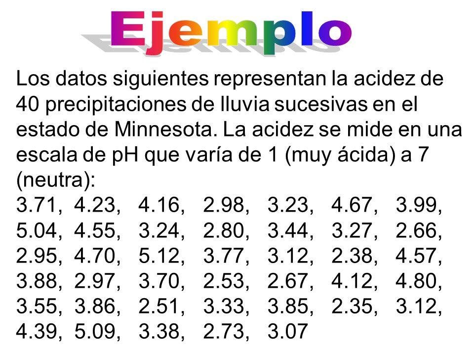 Los datos siguientes representan la acidez de 40 precipitaciones de lluvia sucesivas en el estado de Minnesota. La acidez se mide en una escala de pH