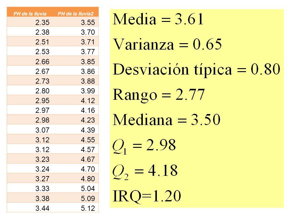 PH de la lluviaPH de la lluvia2 2.353.55 2.383.70 2.513.71 2.533.77 2.663.85 2.673.86 2.733.88 2.803.99 2.954.12 2.974.16 2.984.23 3.074.39 3.124.55 3