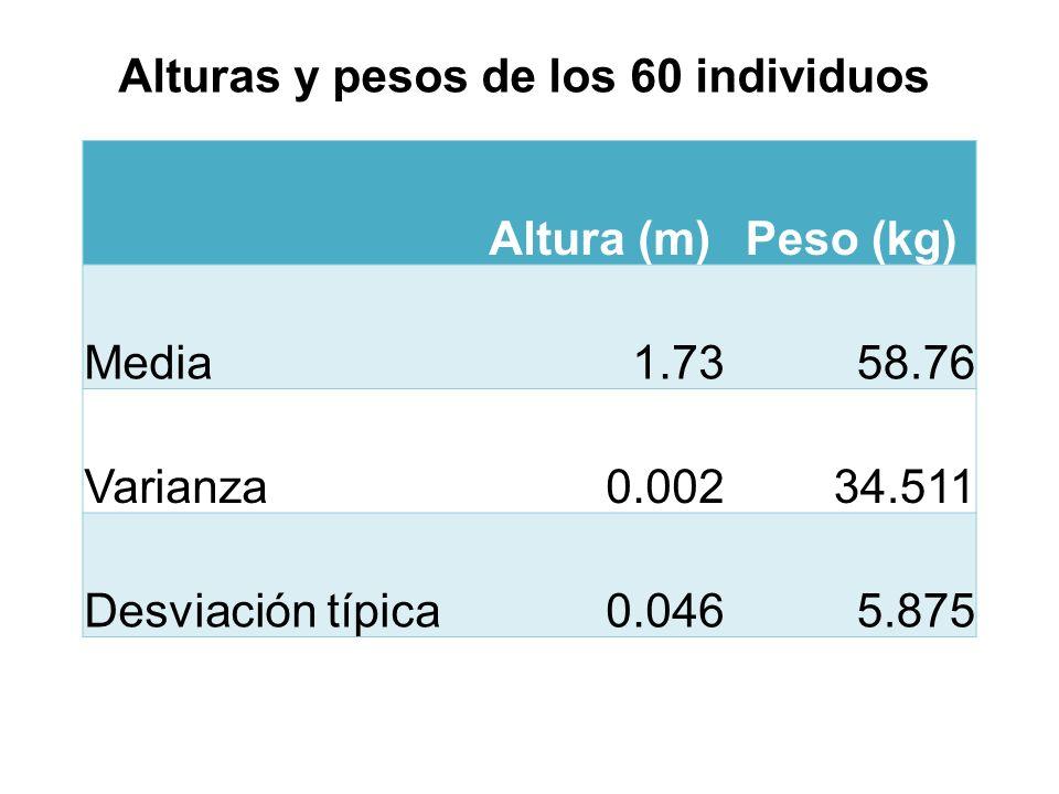 Altura (m)Peso (kg) Media1.7358.76 Varianza0.00234.511 Desviación típica0.0465.875 Alturas y pesos de los 60 individuos
