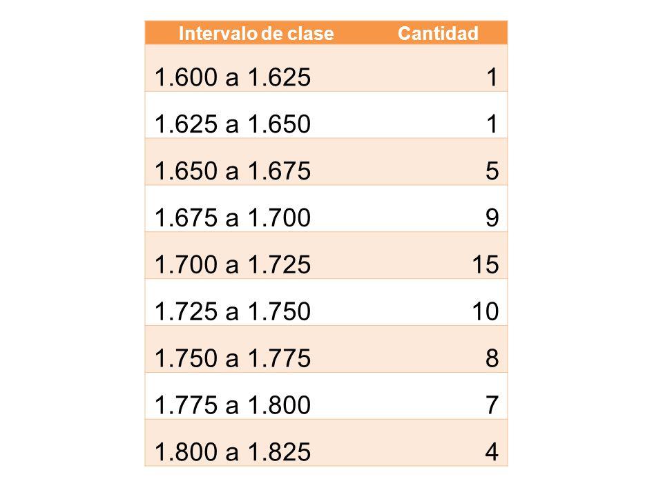 Intervalo de claseCantidad 1.600 a 1.6251 1.625 a 1.6501 1.650 a 1.6755 1.675 a 1.7009 1.700 a 1.72515 1.725 a 1.75010 1.750 a 1.7758 1.775 a 1.8007 1