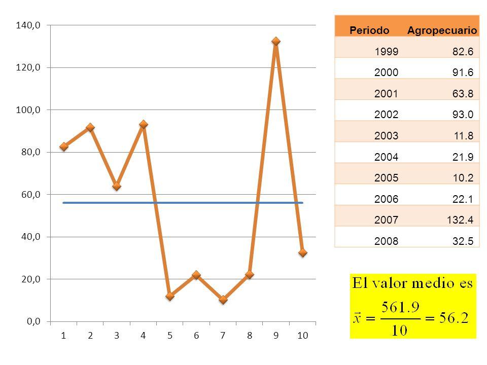 PeriodoAgropecuario 199982.6 200091.6 200163.8 200293.0 200311.8 200421.9 200510.2 200622.1 2007132.4 200832.5
