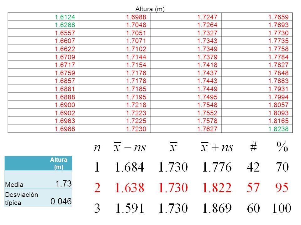 Altura (m) 1.61241.69881.72471.7659 1.62681.70481.72641.7693 1.65571.70511.73271.7730 1.66071.70711.73431.7735 1.66221.71021.73491.7758 1.67091.71441.
