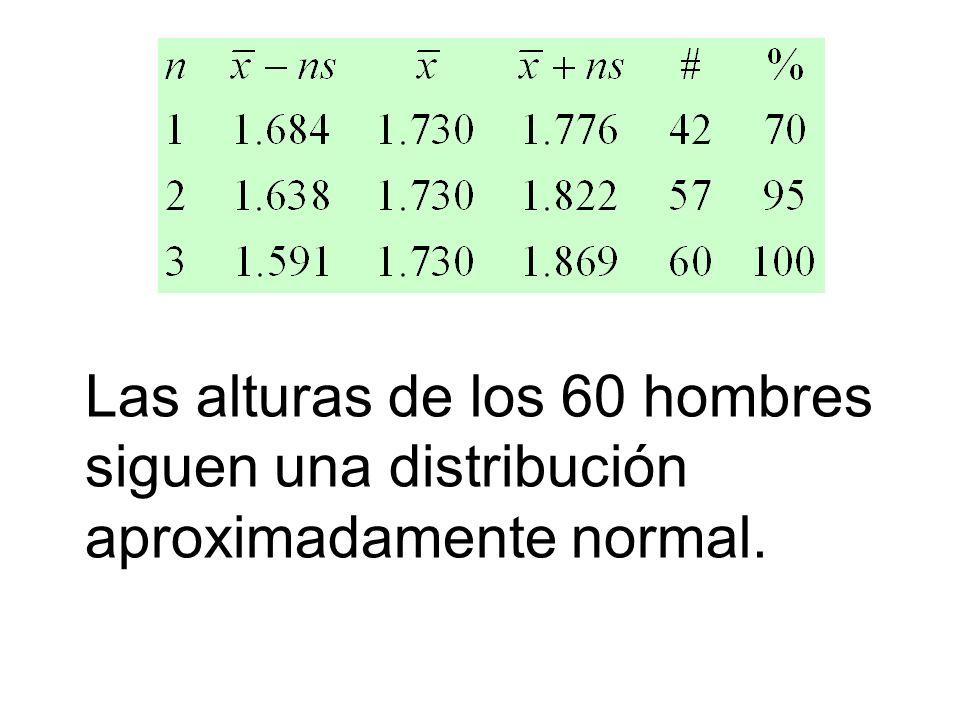 Las alturas de los 60 hombres siguen una distribución aproximadamente normal.